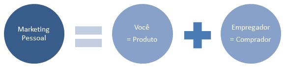 O marketing pessoal para o sucesso profissional